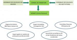 Organigramme-Conseil-fondation_contr--leurs_v2